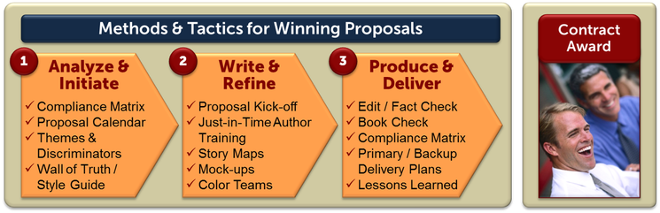 proposal development process